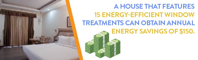 a house that features 15 energy-efficient window treatments can obtain annual energy savings of $150
