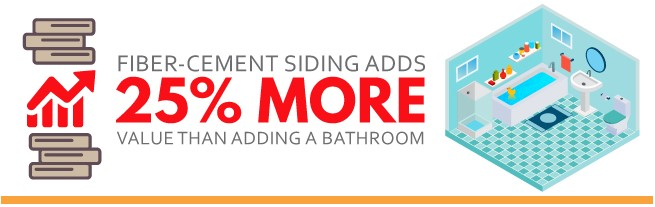 Fiber-cement siding adds 25% more value than adding a bathroom
