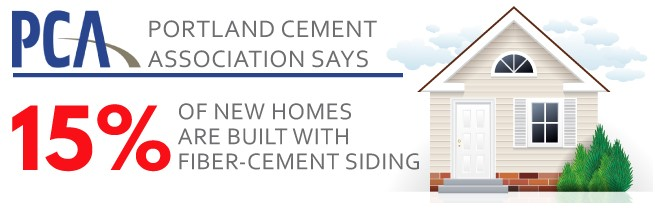 15% of new homes are built with fiber-cement siding