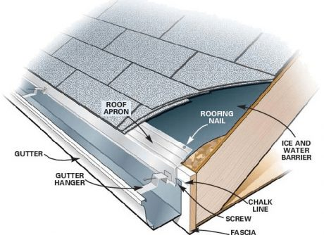 Seamless Gutter Installers Contractors Amp Services