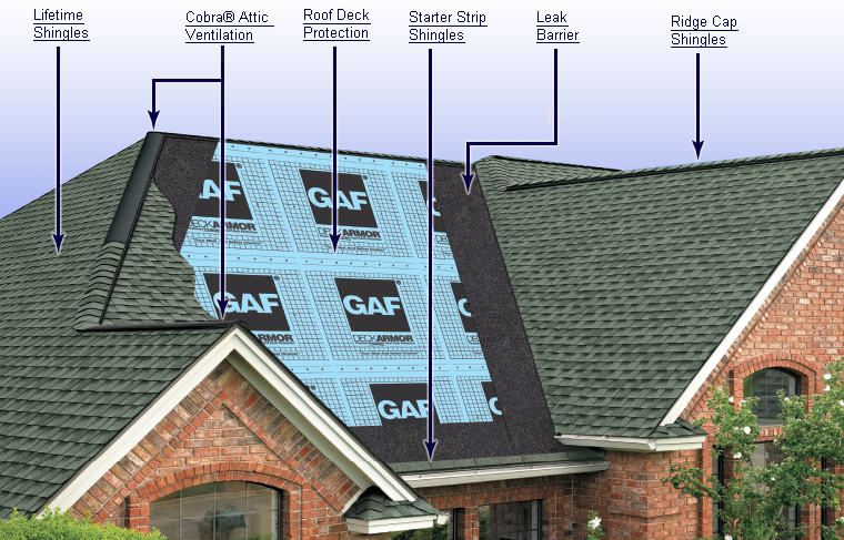 Underlayments May Be One Of The Under Reciated Elements Roofing Yet Is Most Important To Consider When Replacing Your Roof