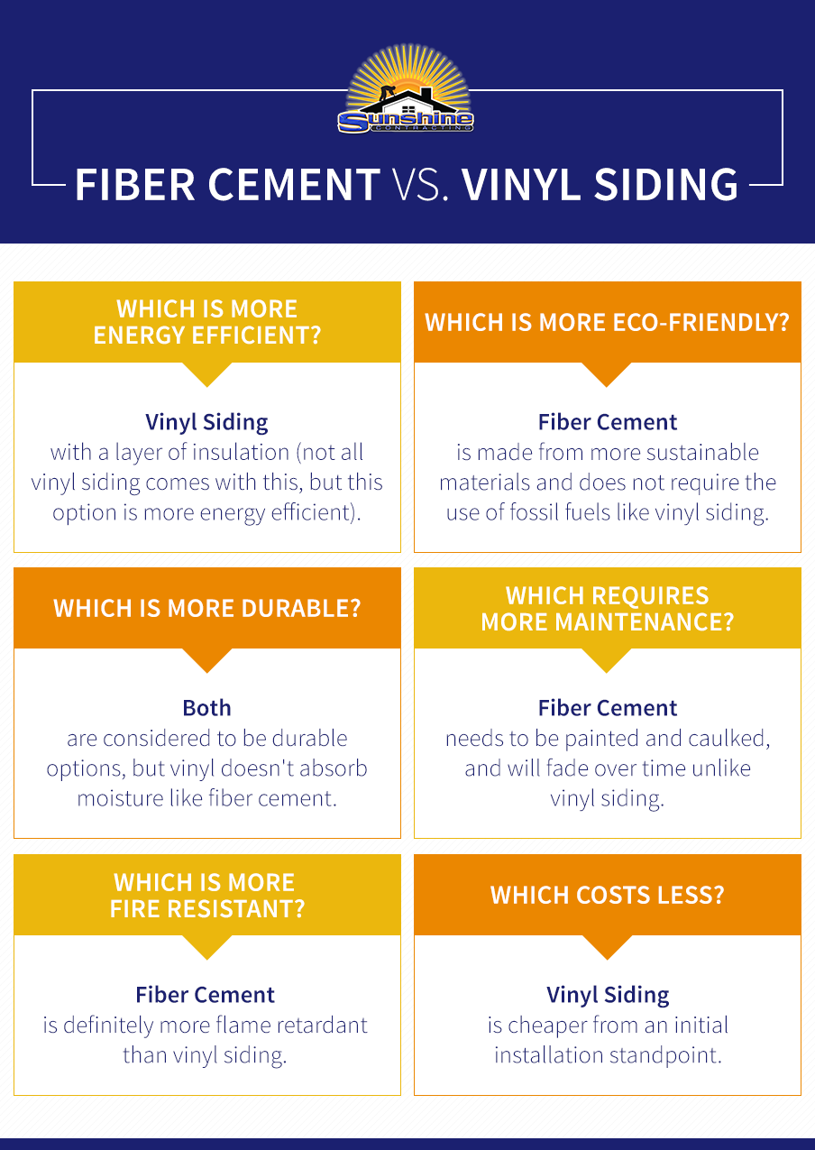 Fiber Cement vs. Vinyl Siding Comparison